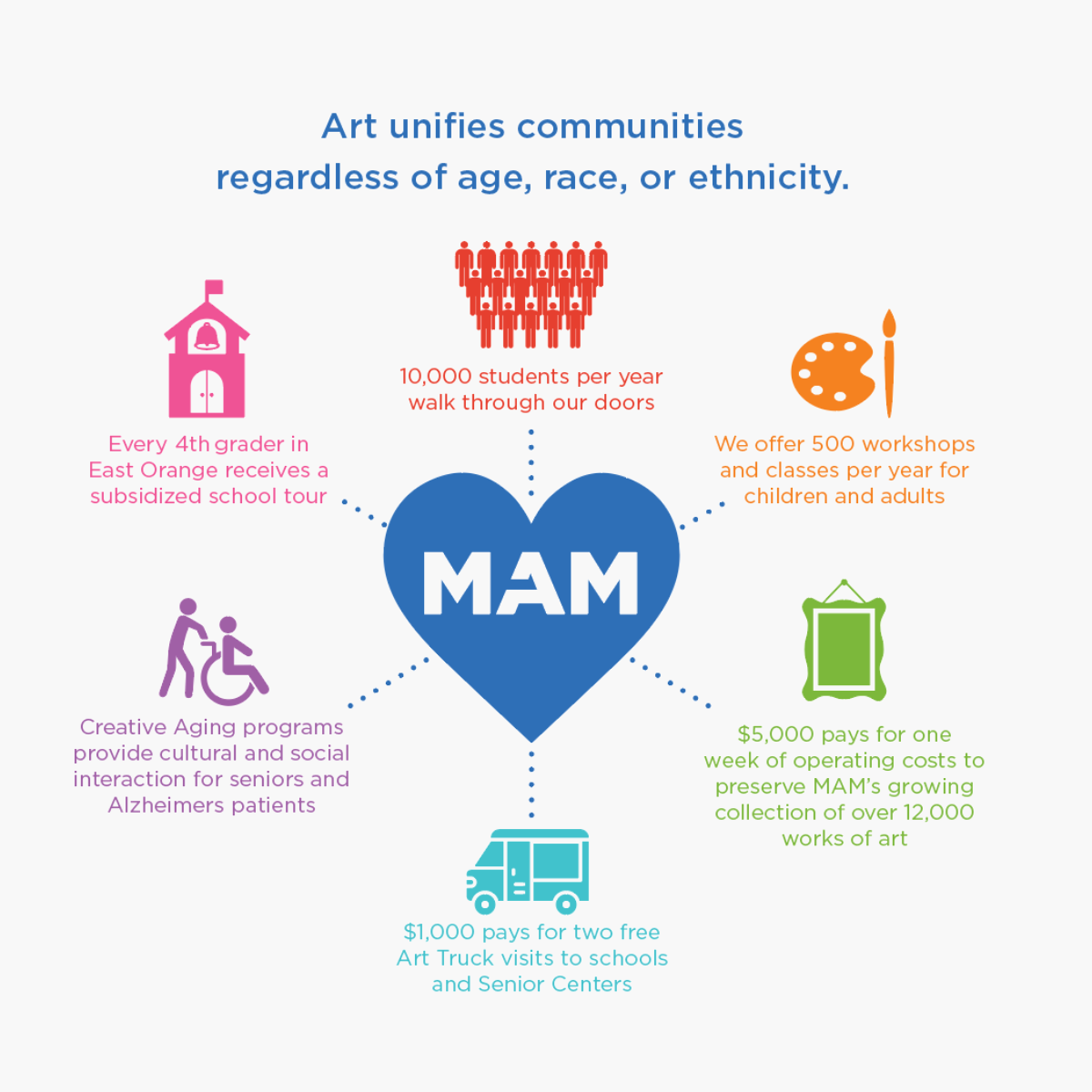 ways MAM helps the community